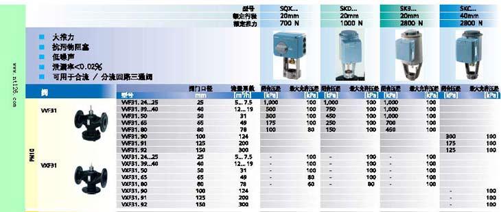西门子(SIEMENS)楼宇科技是全球楼宇管理、暖通空调控制、安防和消防系统的市场领导者。西门子(SIEMENS)电动阀门主要应用于供热、空调、通风、制冷、洗浴等控制系统中。它配以不同的传感器和控制器,不仅可用于调节温度,也广泛应用于湿度、压力、流量、压差控制。同时在石化,治金,电力,轻工,纺织等各行业生产过程中的自动控制及无人值守远程控制中也有广泛应用。 西门子阀门及电动执行器的选型方法: 西门子阀门(siemens)电动阀门一般由阀体和执行器两部分组成,选型时首先根据流体性质(如介质为水还是蒸汽,,介